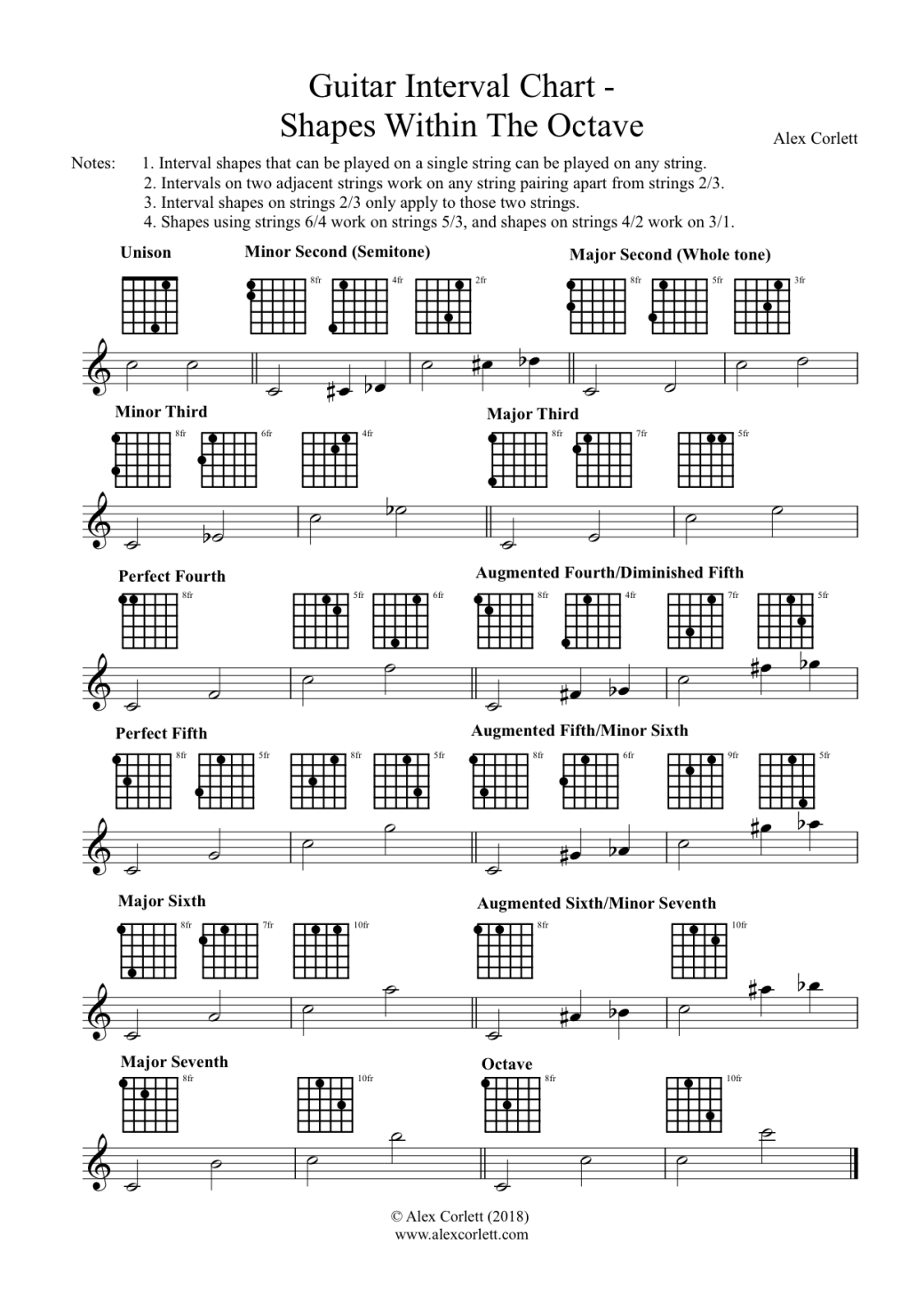 Guitar Interval Chart - Shapes Within The Octave